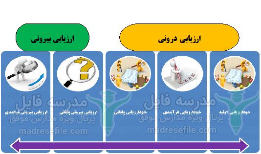 شیوه های ارزیابی در برنامه تدبیر